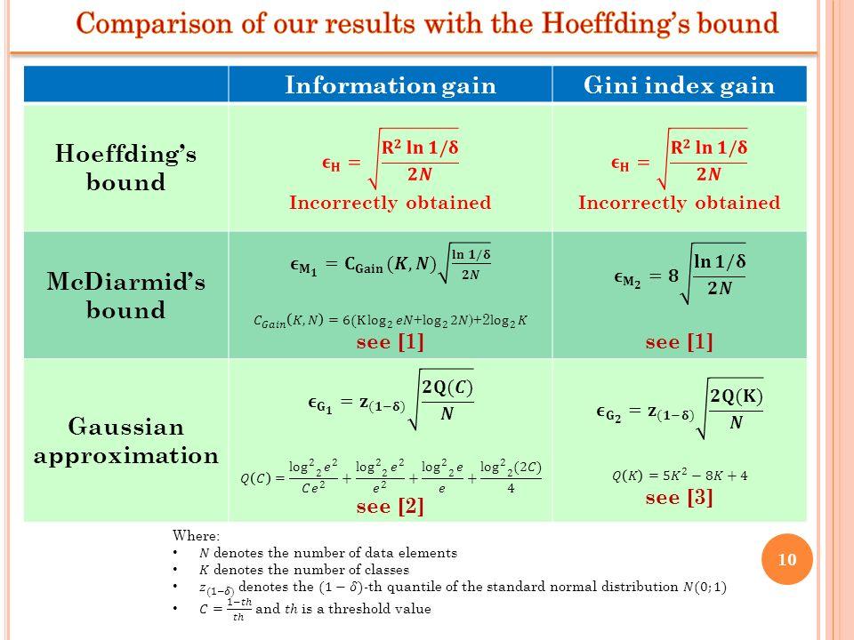 Information gainGini index gain Hoeffdings bound McDiarmids bound Gaussian approximation 10
