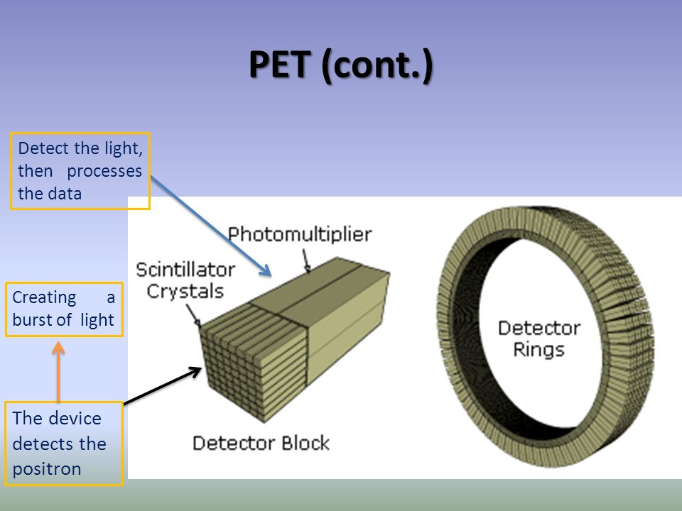 PET (cont.) The device detects the positron Creating a burst of light Detect the light, then processes the data