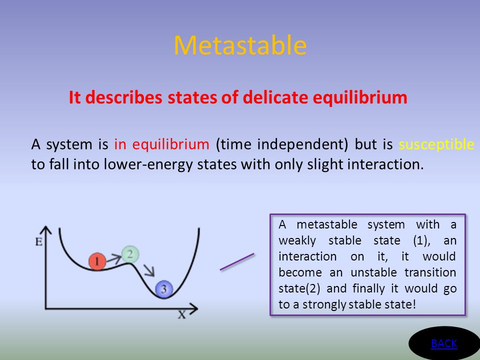 Metastable It describes states of delicate equilibrium BACK A system is in equilibrium (time independent) but is susceptible to fall into lower-energy states with only slight interaction.