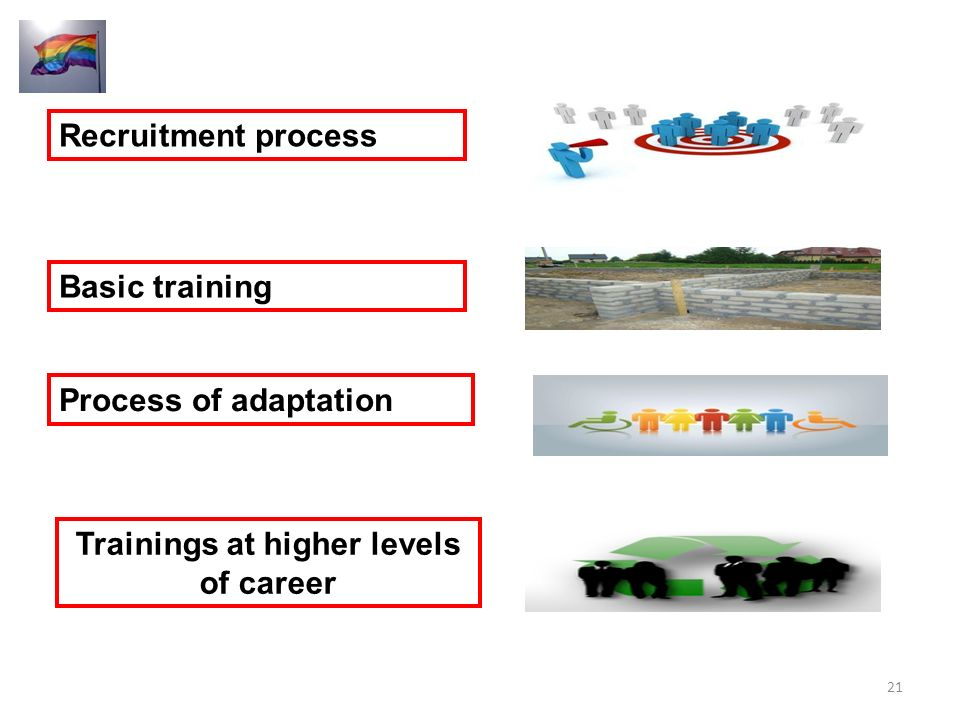 Recruitment process Basic training Process of adaptation Trainings at higher levels of career 21
