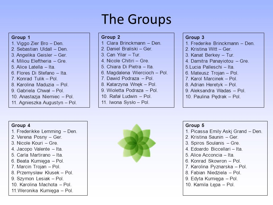 The Groups Group 1 1. Viggo Zier Bro – Den. 2. Sebastian Uldall – Den.