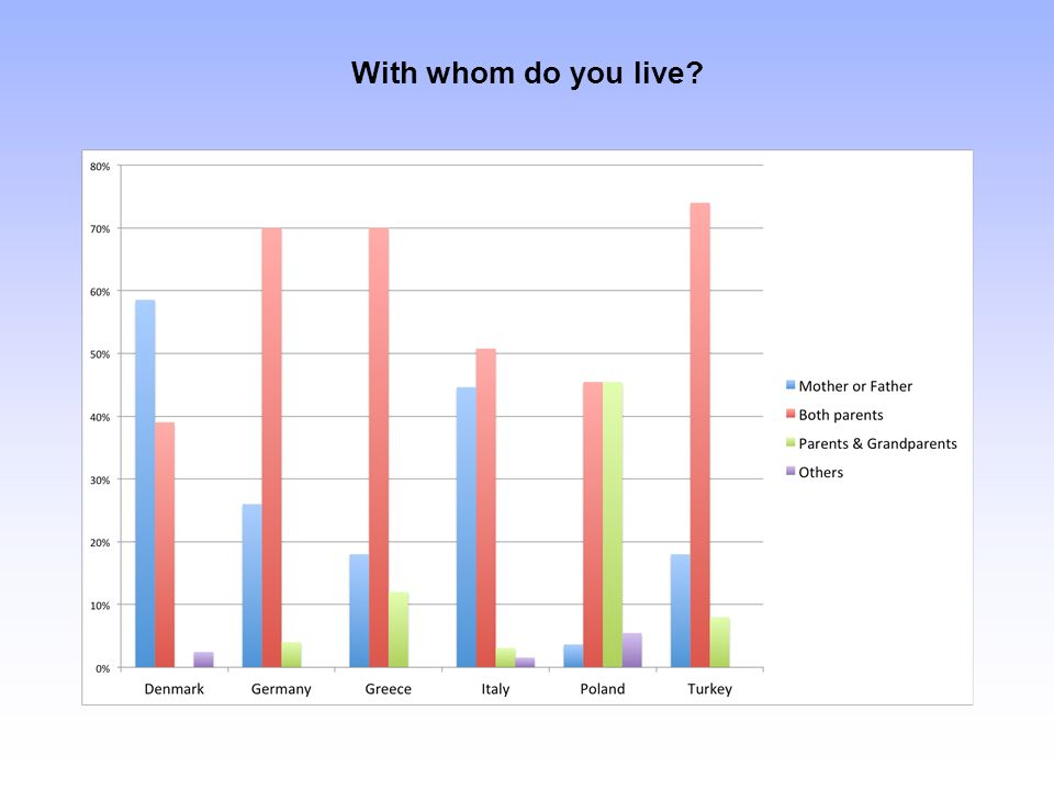 With whom do you live?