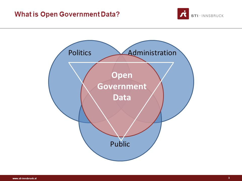 www.sti-innsbruck.at What is Open Government Data? 3 Politics Administration Public Open Government Data