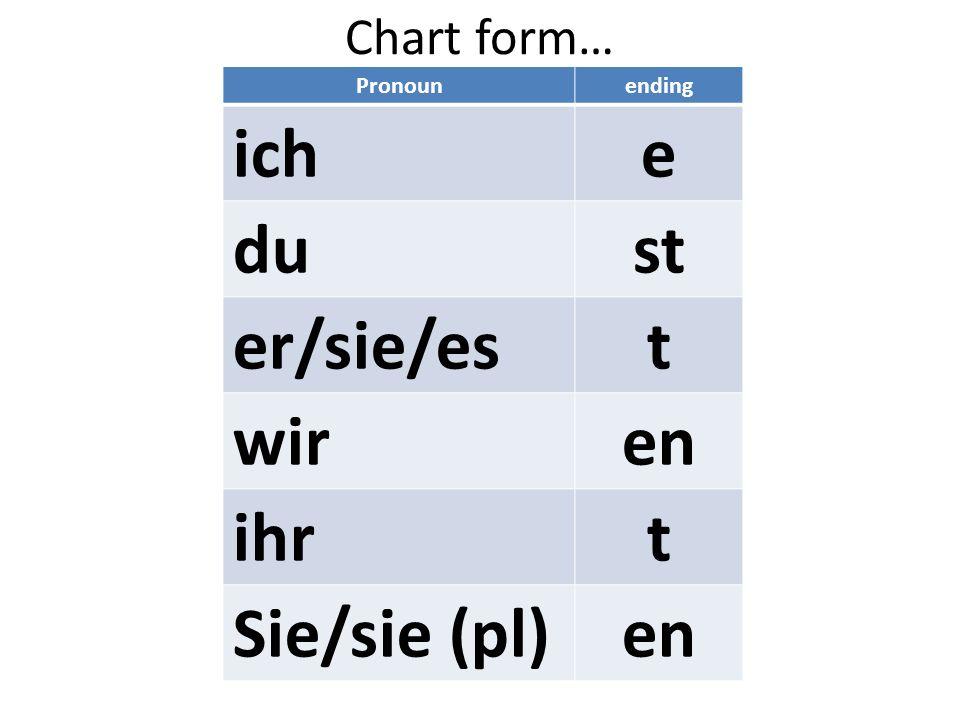 Chart form… Pronounending iche dust er/sie/est wiren ihrt Sie/sie (pl)en