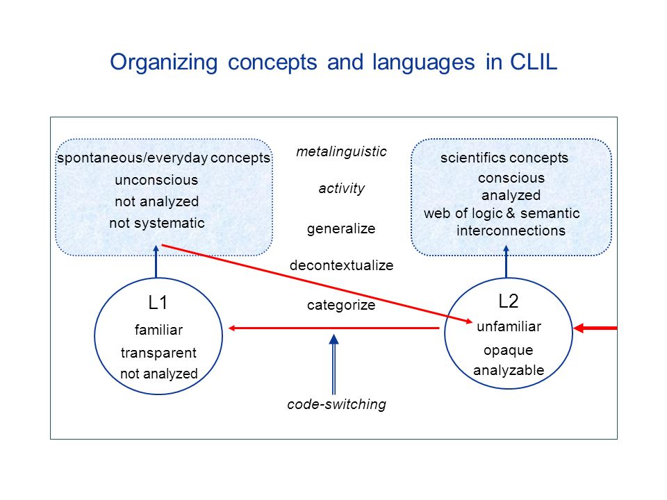 Organizing concepts and languages in CLIL spontaneous/everyday concepts unconscious not analyzed not systematic scientifics concepts conscious analyzed web of logic & semantic interconnections metalinguistic activity generalize decontextualize categorize L1 familiar transparent not analyzed L2 unfamiliar opaque analyzable code-switching