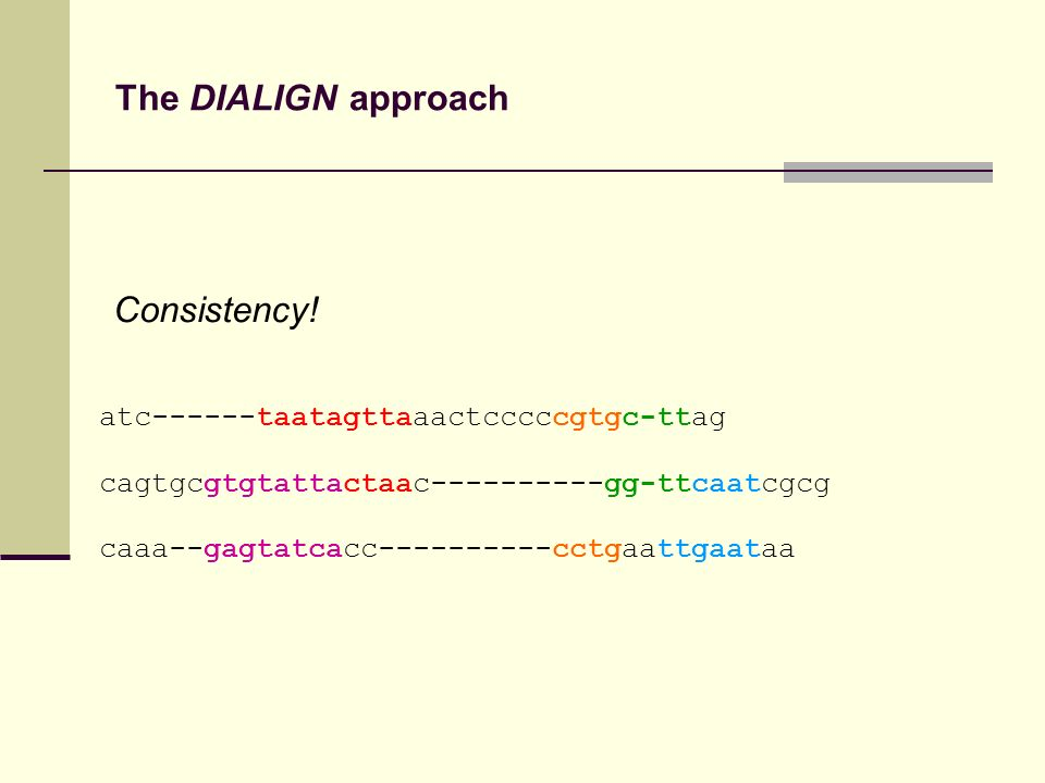 The DIALIGN approach atc------taatagttaaactcccccgtgc-ttag cagtgcgtgtattactaac----------gg-ttcaatcgcg caaa--gagtatcacc----------cctgaattgaataa Consiste