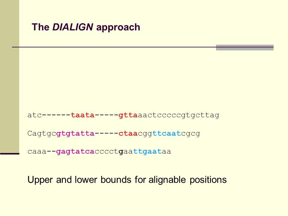 The DIALIGN approach atc------taata-----gttaaactcccccgtgcttag Cagtgcgtgtatta-----ctaacggttcaatcgcg caaa--gagtatcacccctgaattgaataa Upper and lower bounds for alignable positions