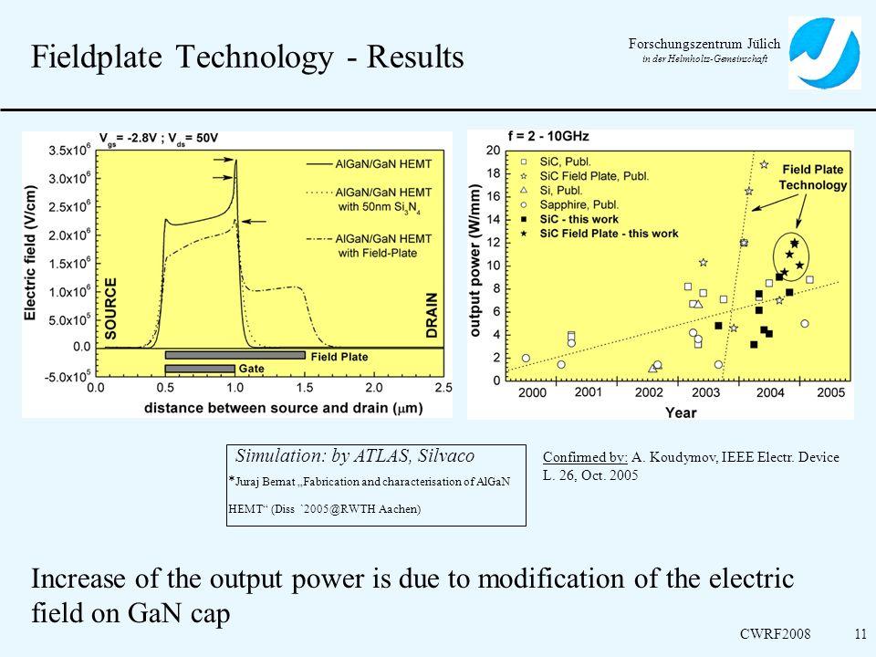 Forschungszentrum Jülich in der Helmholtz-Gemeinschaft CWRF200811 Fieldplate Technology - Results Increase of the output power is due to modification