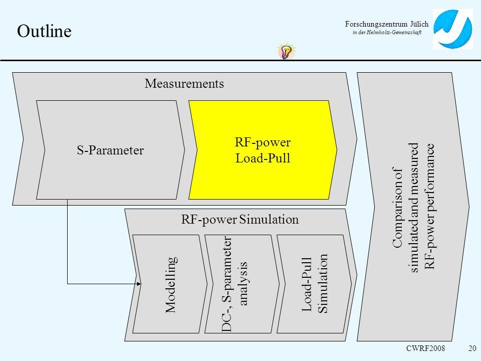 Forschungszentrum Jülich in der Helmholtz-Gemeinschaft CWRF200820 Outline Measurements RF-power Simulation Comparison of simulated and measured RF-pow