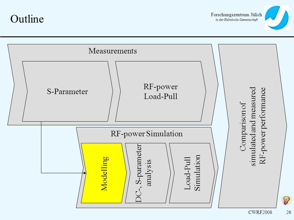 Forschungszentrum Jülich in der Helmholtz-Gemeinschaft CWRF200826 Outline Measurements RF-power Simulation Comparison of simulated and measured RF-pow