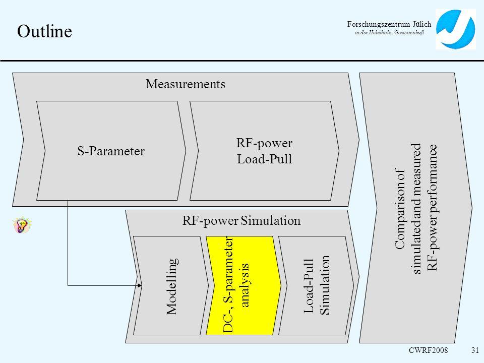 Forschungszentrum Jülich in der Helmholtz-Gemeinschaft CWRF200831 Outline Measurements RF-power Simulation Comparison of simulated and measured RF-pow