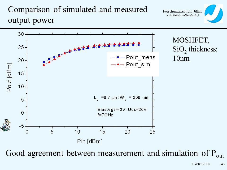 Forschungszentrum Jülich in der Helmholtz-Gemeinschaft CWRF200843 Comparison of simulated and measured output power MOSHFET, SiO 2 thickness: 10nm Goo