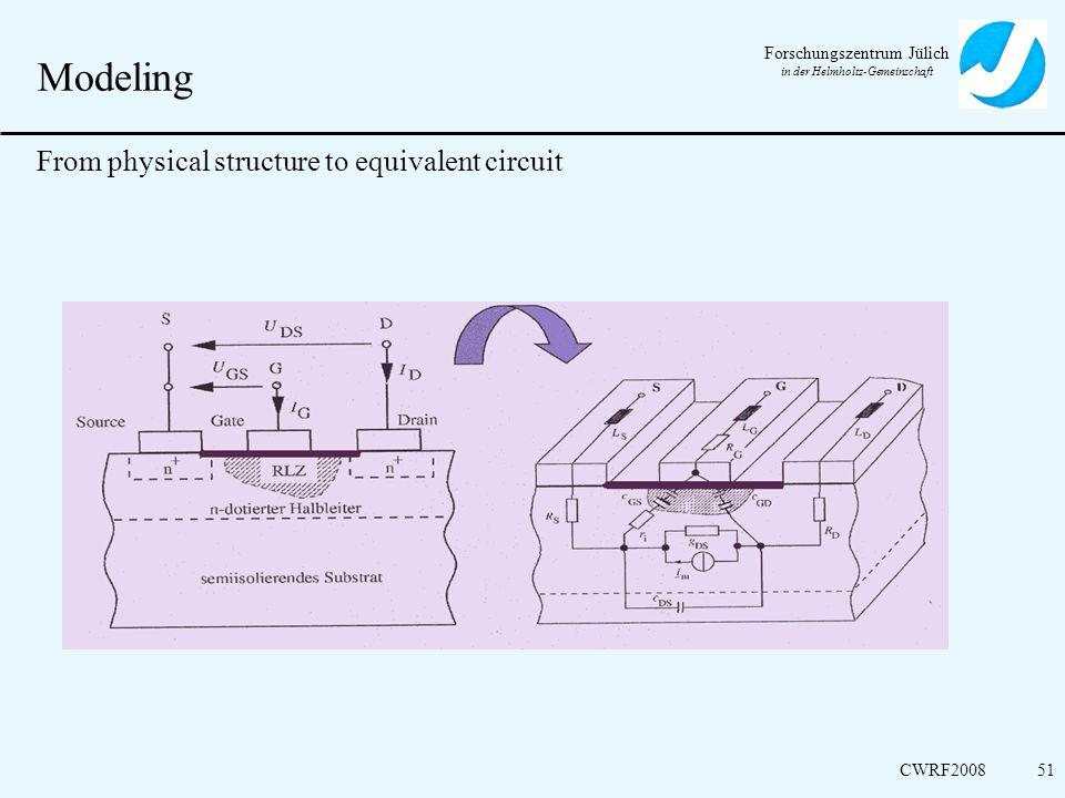 Forschungszentrum Jülich in der Helmholtz-Gemeinschaft CWRF200851 Modeling From physical structure to equivalent circuit