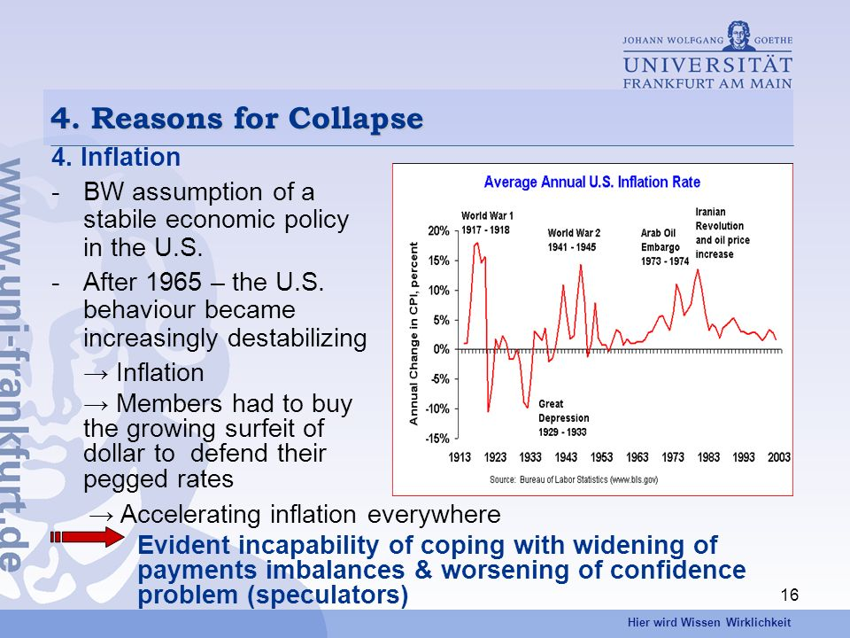 Hier wird Wissen Wirklichkeit 16 4. Reasons for Collapse 4. Inflation -BW assumption of a stabile economic policy in the U.S. -After 1965 – the U.S. b