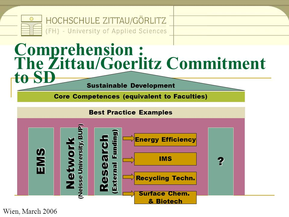 Wien, March 2006 Comprehension : The Zittau/Goerlitz Commitment to SD Sustainable Development Core Competences (equivalent to Faculties) Best Practice