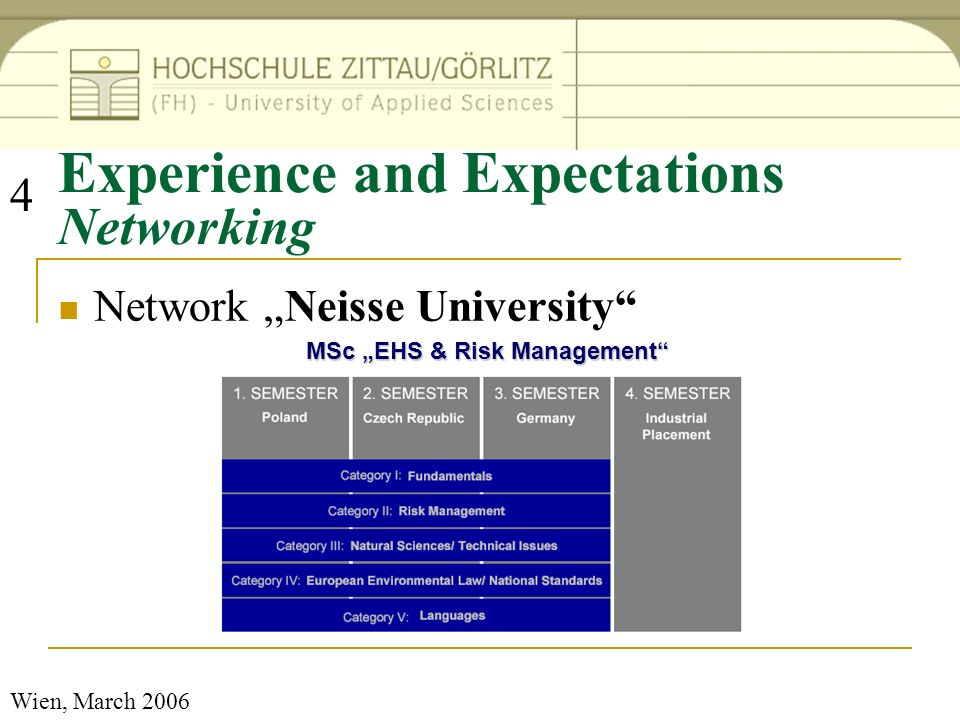 Wien, March 2006 Experience and Expectations Networking Network Neisse University 4 MSc EHS & Risk Management