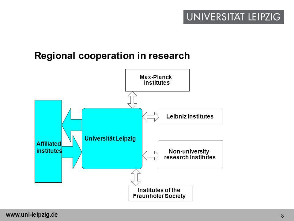 8 www.uni-leipzig.de Regional cooperation in research Universität Leipzig Affiliated institutes Institutes of the Fraunhofer Society Max-Planck Institutes Leibniz Institutes Non-university research institutes