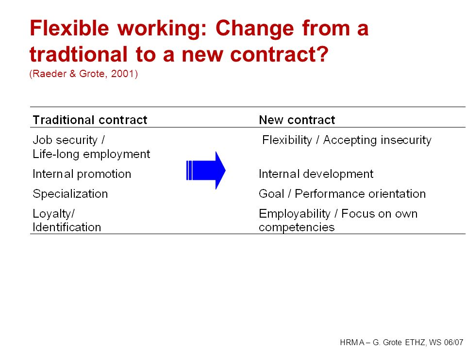 HRM A – G. Grote ETHZ, WS 06/07 Flexible working: Change from a tradtional to a new contract.