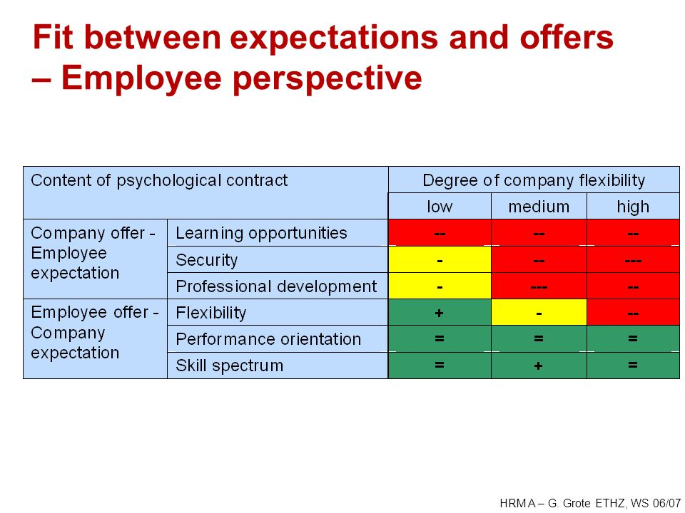 HRM A – G. Grote ETHZ, WS 06/07 Fit between expectations and offers – Employee perspective