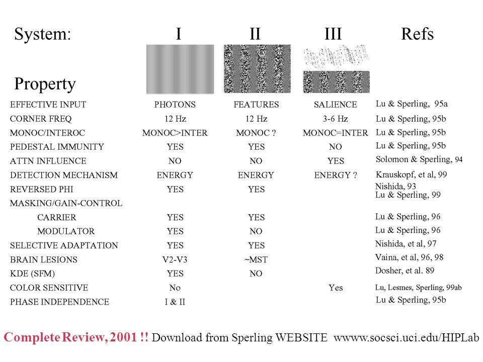 Complete Review, 2001 !! Download from Sperling WEBSITE wwww.socsci.uci.edu/HIPLab