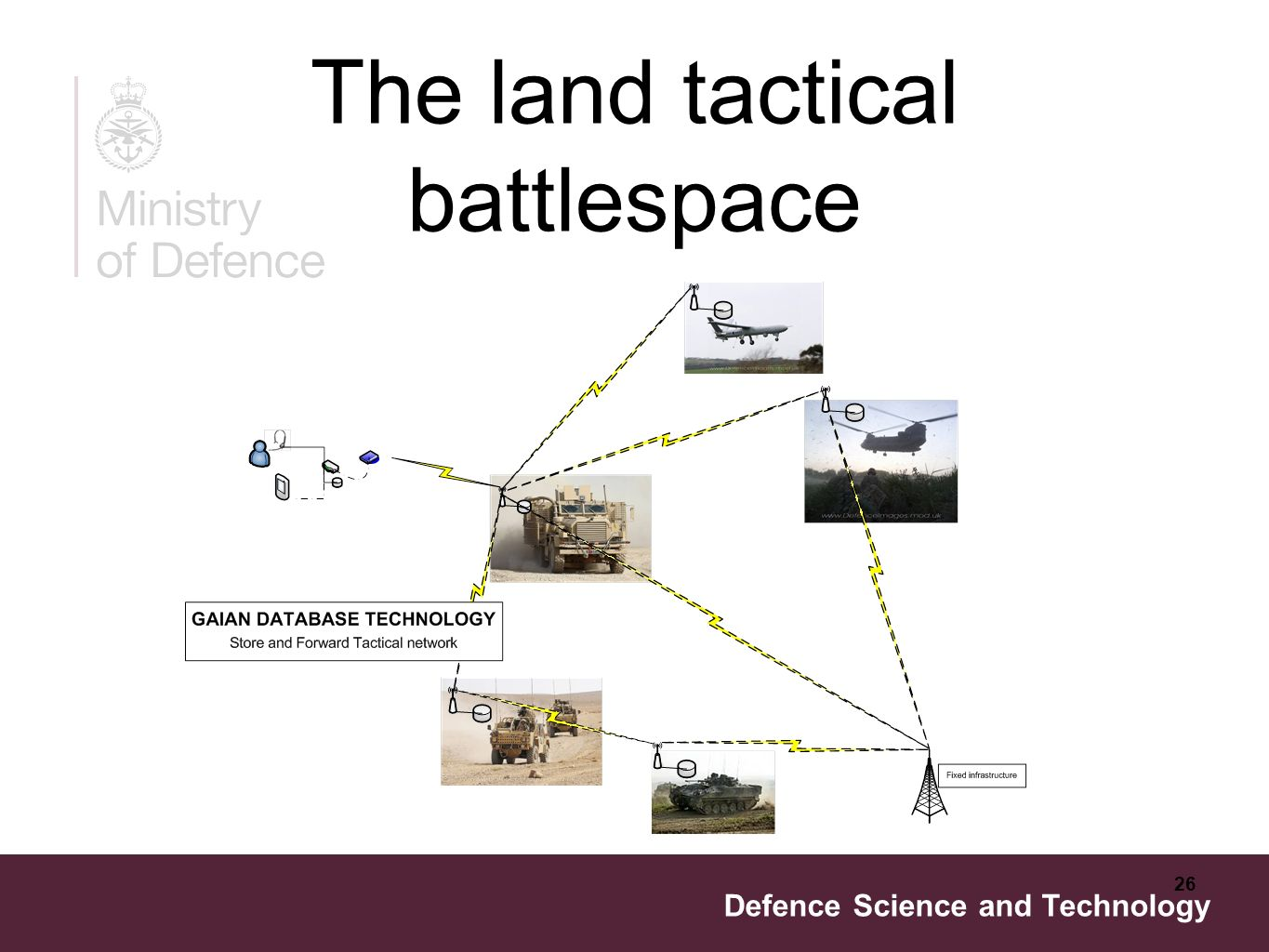 Defence Science and Technology 26 The land tactical battlespace