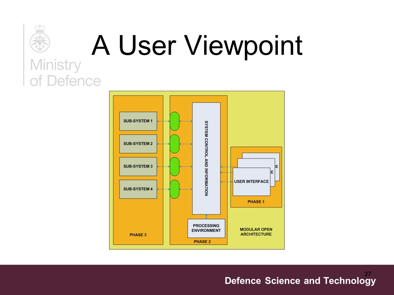Defence Science and Technology 27 A User Viewpoint