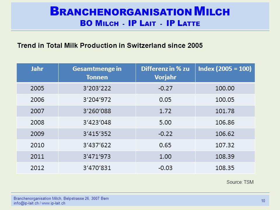 B RANCHENORGANISATION M ILCH BO M ILCH - IP L AIT - IP L ATTE 10 Branchenorganisation Milch, Belpstrasse 26, 3007 Bern info@ip-lait.ch / www.ip-lait.ch Trend in Total Milk Production in Switzerland since 2005 JahrGesamtmenge in Tonnen Differenz in % zu Vorjahr Index (2005 = 100) 20053203222-0.27100.00 200632049720.05100.05 200732600881.72101.78 200834230485.00106.86 20093415352-0.22106.62 201034376220.65107.32 20113 4719731.00108.39 20123470831-0.03108.35 Source: TSM