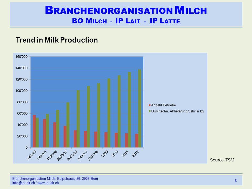 B RANCHENORGANISATION M ILCH BO M ILCH - IP L AIT - IP L ATTE 8 Branchenorganisation Milch, Belpstrasse 26, 3007 Bern info@ip-lait.ch / www.ip-lait.ch Trend in Milk Production Source: TSM