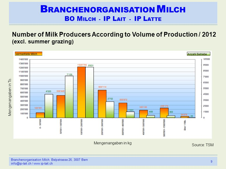 B RANCHENORGANISATION M ILCH BO M ILCH - IP L AIT - IP L ATTE 9 Branchenorganisation Milch, Belpstrasse 26, 3007 Bern info@ip-lait.ch / www.ip-lait.ch Source: TSM Number of Milk Producers According to Volume of Production / 2012 (excl.