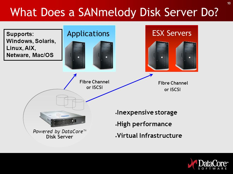 10 What Does a SANmelody Disk Server Do? Powered by DataCore Disk Server Fibre Channel or iSCSI Applications ESX Servers Inexpensive storage High perf