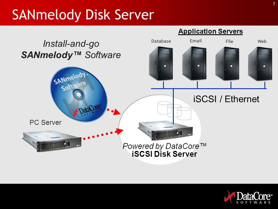 7 SANmelody Disk Server Install-and-go SANmelody Software PC Server Powered by DataCore iSCSI Disk Server iSCSI / Ethernet Application Servers Databas
