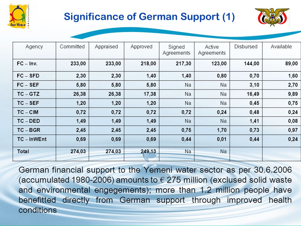 Significance of German Support (1) Der Beitrag der deutschen EZ im Schwerpunkt Wasser (ohne Abfall und ohne Umwelt) in den Jahren 1980 bis 2006 bel ä uft sich per 30.6.2006 auf insgesamt rund 275 Mio mit nachstehender Aufteilung (EUR Mio): AgencyCommittedAppraisedApprovedSigned Agreements Active Agreements DisbursedAvailable FC – Inv.233,00 218,00217,30123,00144,0089,00 FC – SFD2,30 1,40 0,800,701,60 FC – SEF5,80 Na 3,102,70 TC – GTZ26,38 17,38Na 16,499,89 TC – SEF1,20 Na 0,450,75 TC – CIM0,72 0,240,480,24 TC – DED1,49 Na 1,410,08 TC – BGR2,45 0,751,700,730,97 TC – InWEnt0,69 0,440,010,440,24 Total274,03 249,13Na [1] [1] Unter der Annahme, dass die deutsche EZ fuer 2007-2009 (Zusage 2007/2008 sowie h ä lftige Zusage 2009/2010) fuer den Wassersektor insgesamt EUR 47 Mio bereitstellt German financial support to the Yemeni water sector as per 30.6.2006 (accumulated 1980-2006) amounts to 275 million (exclused solid waste and environmental engegements); more than 1.2 million people have benefitted directly from German support through improved health conditions
