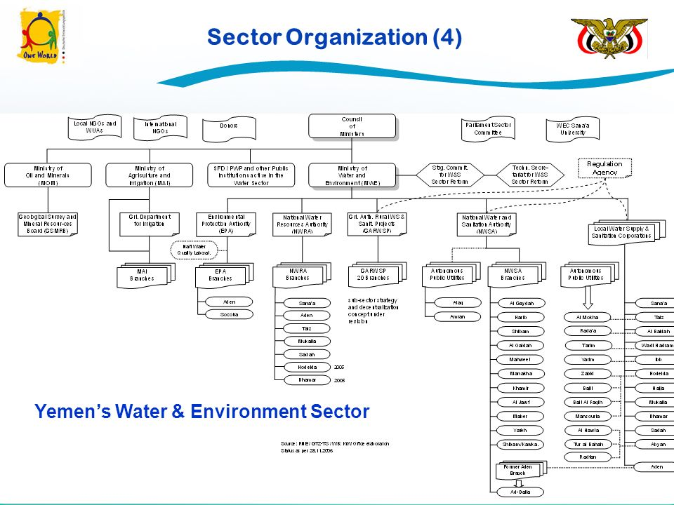 Sector Organization (4) Yemens Water & Environment Sector