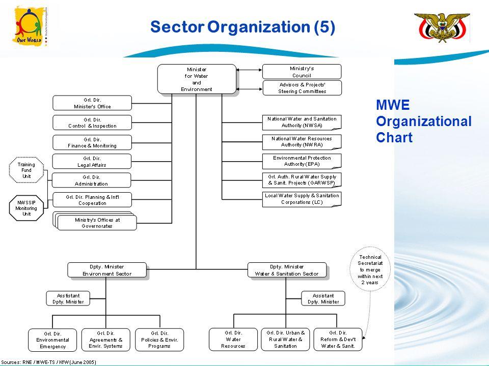 Sector Organization (5) MWE Organizational Chart