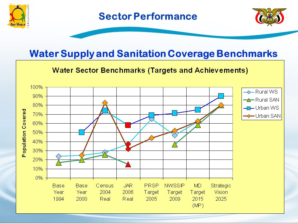 Sector Performance Water Supply and Sanitation Coverage Benchmarks