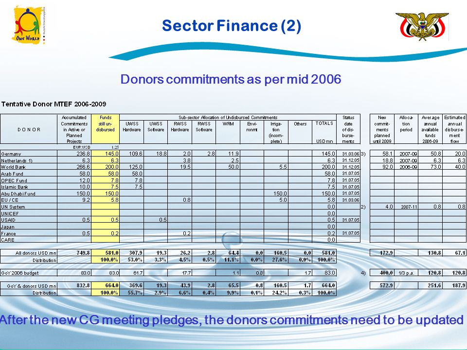 Sector Finance (2) Donors commitments as per mid 2006 After the new CG meeting pledges, the donors commitments need to be updated