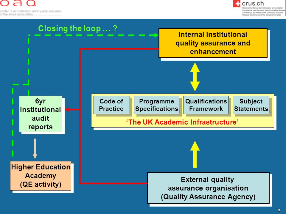 9 Internal institutional quality assurance and enhancement Internal institutional quality assurance and enhancement External quality assurance organis