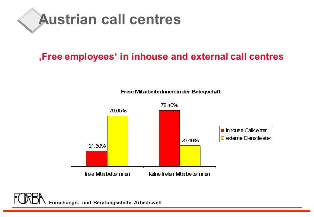 Forschungs- und Beratungsstelle Arbeitswelt Austrian call centres Free employees in inhouse and external call centres