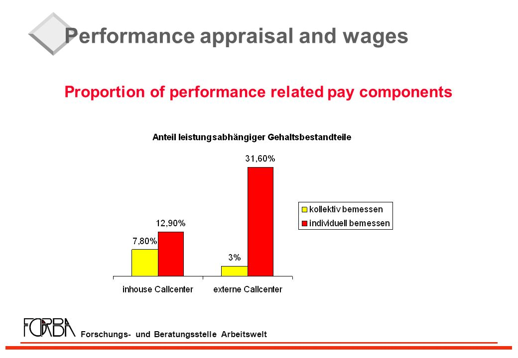 Forschungs- und Beratungsstelle Arbeitswelt Performance appraisal and wages Proportion of performance related pay components