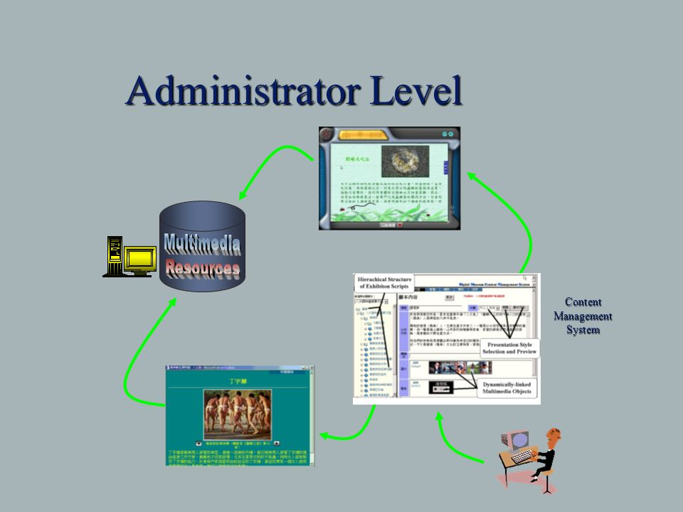 Administrator Level ContentManagementSystem