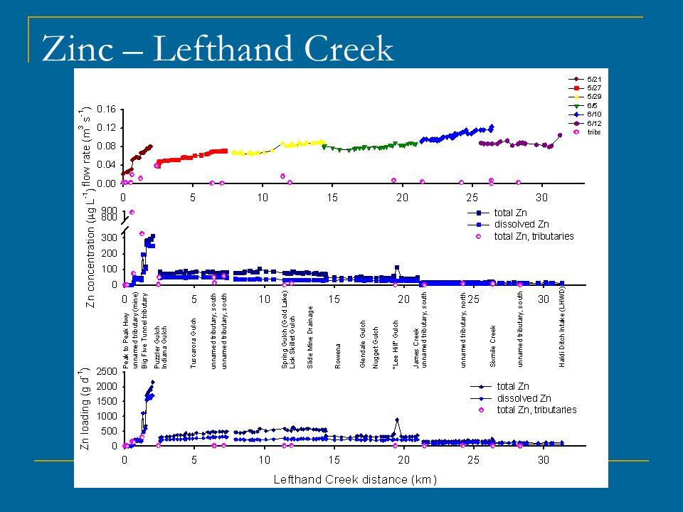 Zinc – Lefthand Creek
