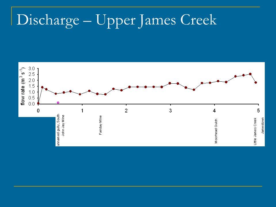 Discharge – Upper James Creek