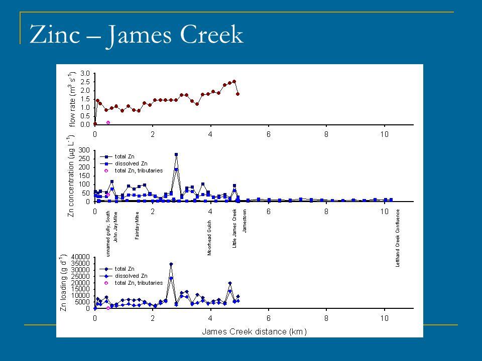Zinc – James Creek