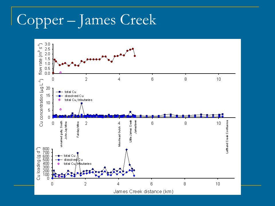 Copper – James Creek