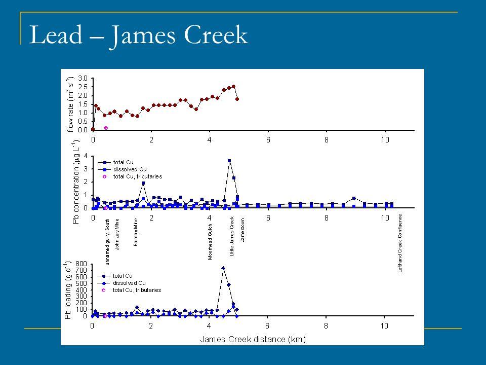 Lead – James Creek
