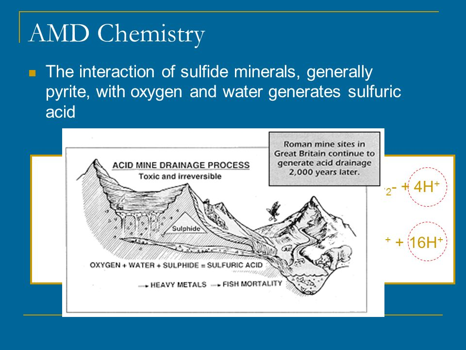 AMD Chemistry The interaction of sulfide minerals, generally pyrite, with oxygen and water generates sulfuric acid 2FeS 2(s) + 7O 2(aq) + 2H 2 O 2Fe 2