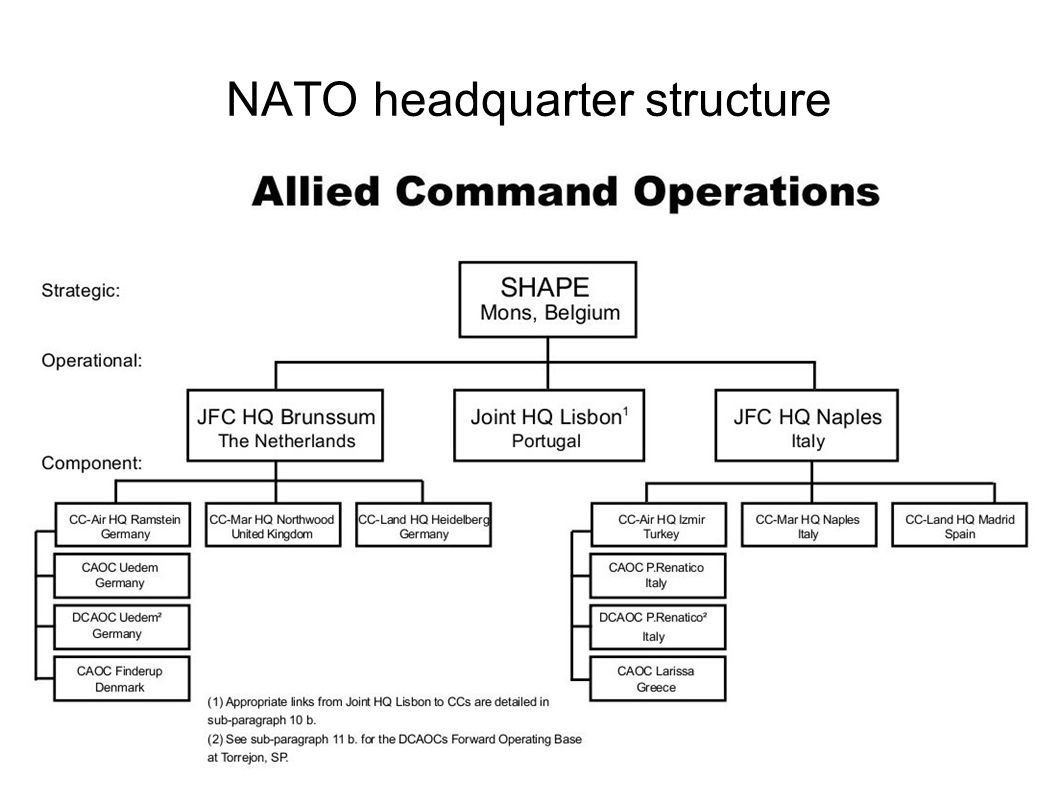 NATO headquarter structure