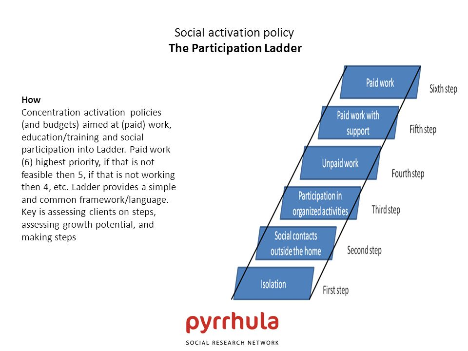 Social activation policy The Participation Ladder How Concentration activation policies (and budgets) aimed at (paid) work, education/training and soc