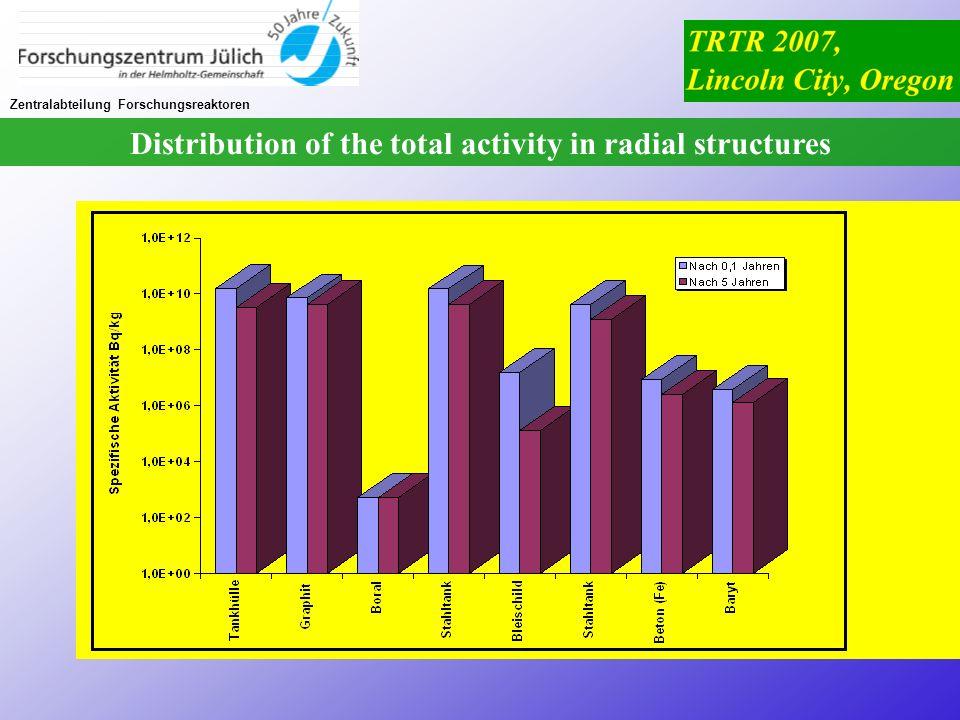 Zentralabteilung Forschungsreaktoren Distribution of the total activity in radial structures