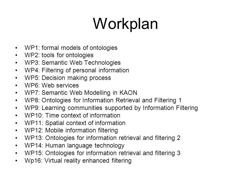 Workplan WP1: formal models of ontologies WP2: tools for ontologies WP3: Semantic Web Technologies WP4: Filtering of personal information WP5: Decision making process WP6: Web services WP7: Semantic Web Modelling in KAON WP8: Ontologies for Information Retrieval and Filtering 1 WP9: Learning communities supported by Information Filtering WP10: Time context of information WP11: Spatial context of information WP12: Mobile information filtering WP13: Ontologies for information retrieval and filtering 2 WP14: Human language technology WP15: Ontologies for information retrieval and filtering 3 Wp16: Virtual reality enhanced filtering